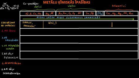 Tālmācības vidusskola: Metālu ķīmiskās īpašības. Rīgas 1 ...