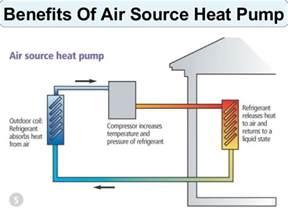 Images of Air Source Heat Pump Advantages
