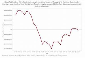 Unemployment Insurance Trust Funds In Us In Chart
