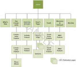 Excel Flowchart Template Process Flow Chart Templates Excel