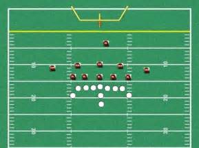 Youth Football Defense Formations