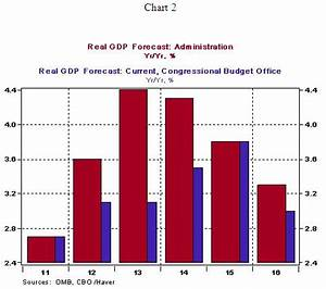 Economic Outlook: Current Administration vs. Congressional ...