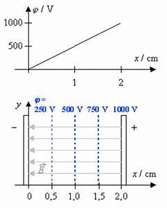Elektrisches Potential Berechnen : potential und spannung ~ Themetempest.com Abrechnung