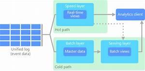 Big Data-architecturen