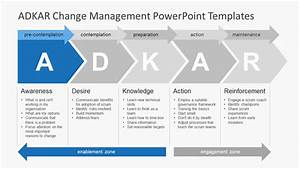 adkar change management powerpoint templates slidemodel With training framework template