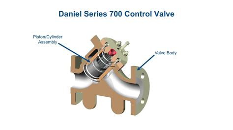 daniel series  liquid control valves highlighted