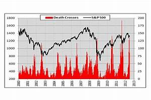 Here S How The Death Cross Is Bullish For Stocks