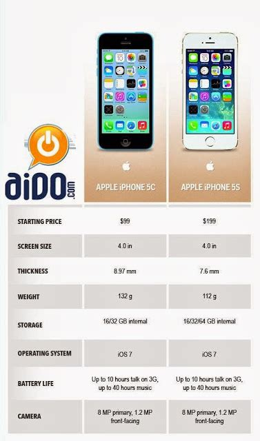 compare iphone 5c and 5s compare apple iphone 5s and apple iphone 5c