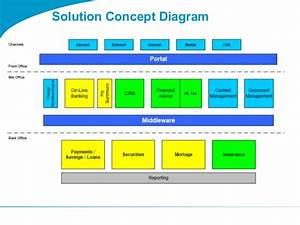 Togaf 9 Template Solution Concept Diagram