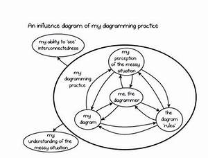 Growing Wings - Systems Diagrams
