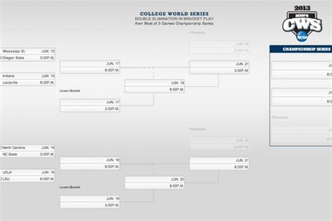 college world series schedule   matchups