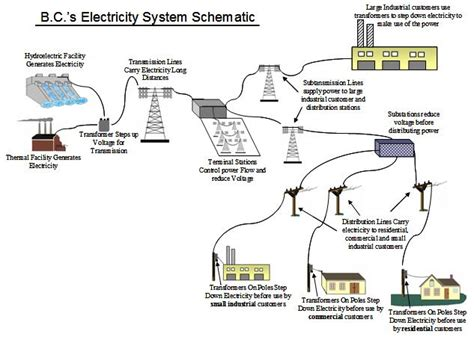 wiring diagram how to read wire diagram for dummies free