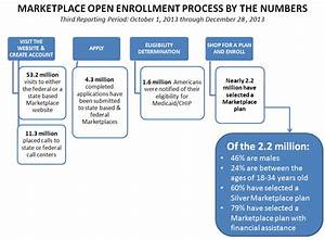 Marketplace Open Enrollment Process by the Numbers - Third ...