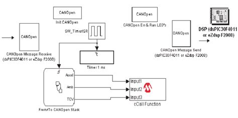 Can Bu Node State Diagram by The Simulink Model Assigned To The Canopen