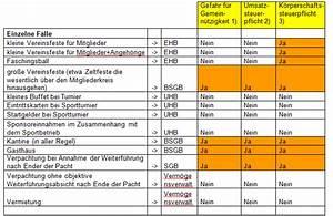 Einnahmen Ausgaben Rechnung Verein : gemeinn tzigkeit gastronomie sport alles zum ~ Themetempest.com Abrechnung