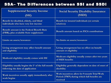 home conference ssi ssdi application