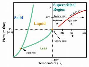 Phase Diagram Of The Lj Fluid  Ar  In P