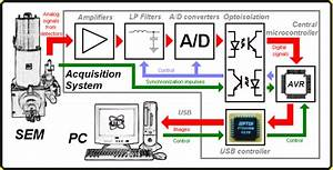 Computer Visualization And Acquisition System For A