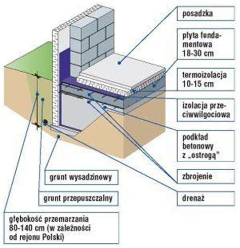 b25 beton