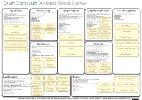 Elegant Business Model Canvas Template Word