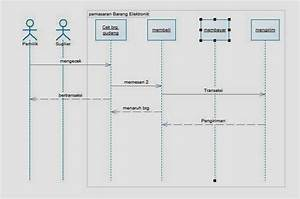 Tugas Rpl Sistem Toko Penjualan Barang Elektronik Uas 21