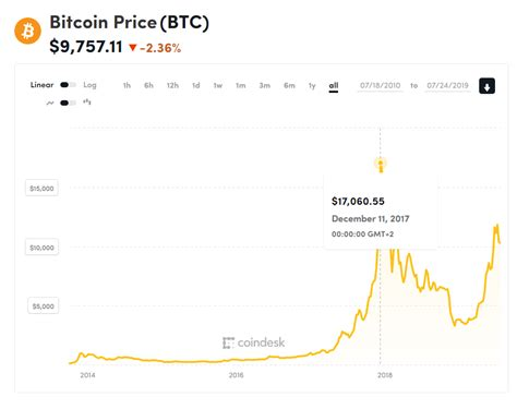 But in 17th december 2018, the price of bitcoin was at its low of. Future of Stablecoins Looking Bright for Facebook ...