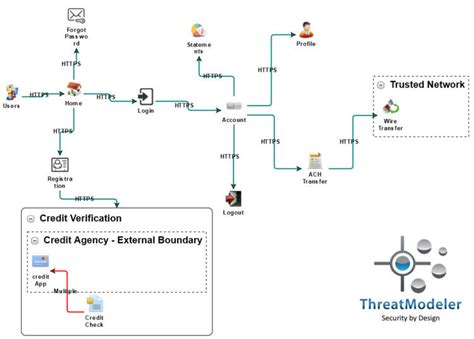 threat modeling data flow diagrams  process flow diagrams