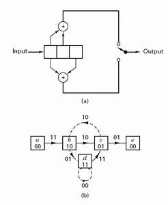 Fundamentals Of Convolutional Decoders For Better Digital