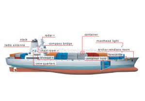 transport machinery maritime transport exles of boats and ships container ship