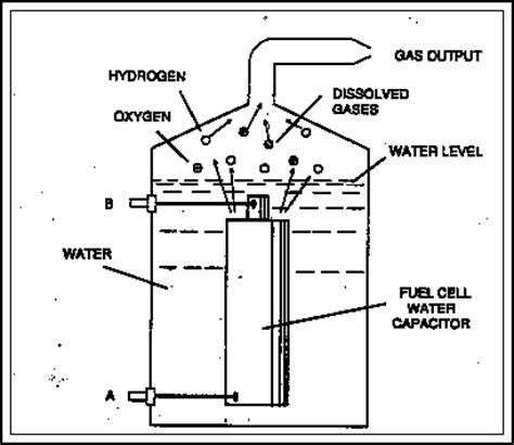 """Ячейка стенли мейера водородный генератор схема. двигатель на воде. водородная """"ячейка мэйера"""". преимущества газа брауна как источника."""