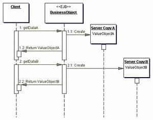 Core J2ee Patterns  Transfer Object
