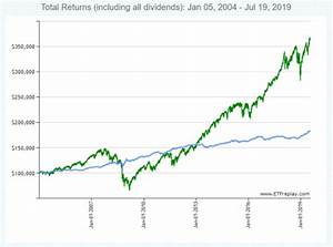Stocks And Bonds In An Etf Portfolio Over The Long Term