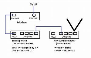 Luizluca  Openwrt  Utilizando Conex U00f5es Wireless Para Ligar