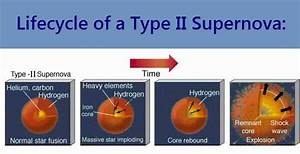 What is a Type II Supernova?