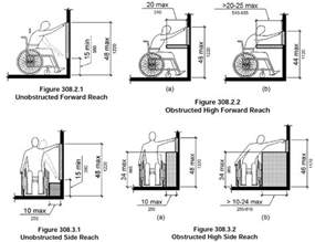 Fire Extinguisher Mounting Height Requirements by What Is The Ada Maximum Height For Switches Code Corner