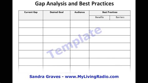 gap analysis   practices video tutorial