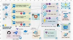 Free Aws  Azure  Gcp  Kubernetes Architecture Diagram Tool