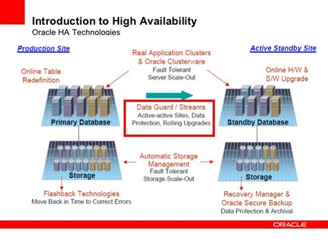 High Availability And Oracle Data Guard 11g R2. California Hunting License Fees. Check If A Domain Name Is Available. Roofing Contractors San Diego Ca. Orange County Town Car Service. Beauty Schools In New York Debit Card Payment. Nail School In Las Vegas Sql Server Substring. New Jersey Technical Colleges. Industrial Label Printer Self Carpet Cleaning