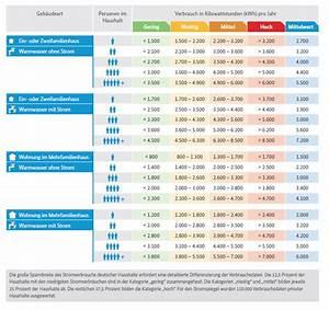 Stromverbrauch Berechnen Kwh : durchschnittlicher 28 images stromsparberatung e learning portal wasserverbrauch im ~ Themetempest.com Abrechnung