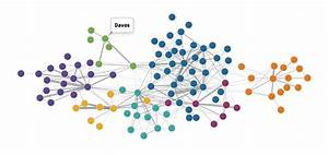 Make Interactive Network Visualizations Without Coding