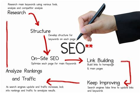 Seo Meaning In Business by Why Is Seo Important For My Business