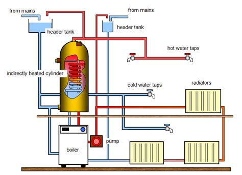 hot water systems reigate plumbing  heating services