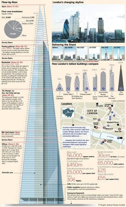 Financial Times. The 310-metre high Shard shoots up from ...