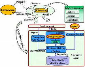 Architecture Of A Cognitive Agent