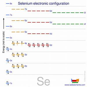 Webelements Periodic Table  U00bb Selenium  U00bb Properties Of Free