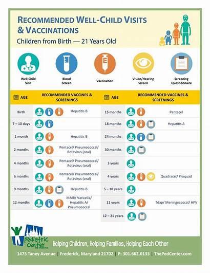 Visit Schedule Well Child Poster Vaccine Pediatric