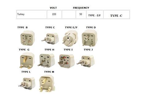 Turkish Electric Plugs