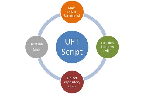 How To Integrate Uft(qtp) With Alm (quality Center