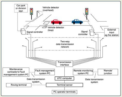 Urban Traffic Control Systems Taxonomy And Description