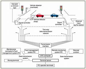 Urban Traffic Control Systems Taxonomy And Description